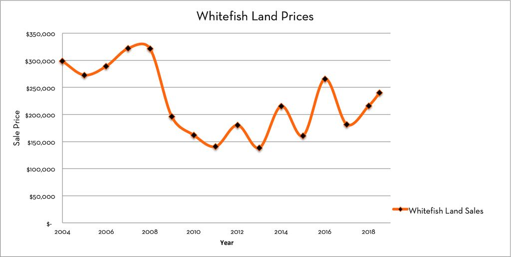 Whitefish Real Estate Market Land Prices