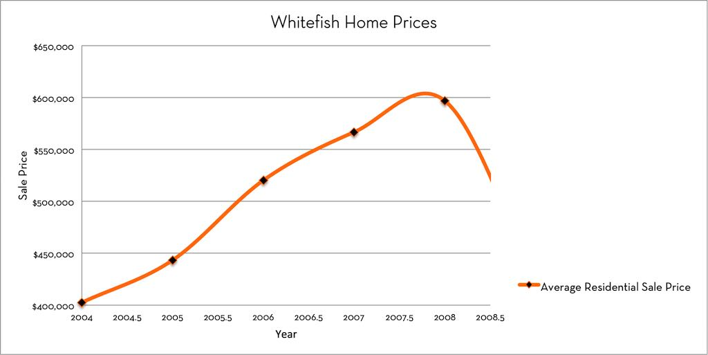 Whitefish Real Estate Market Pre Recession Prices