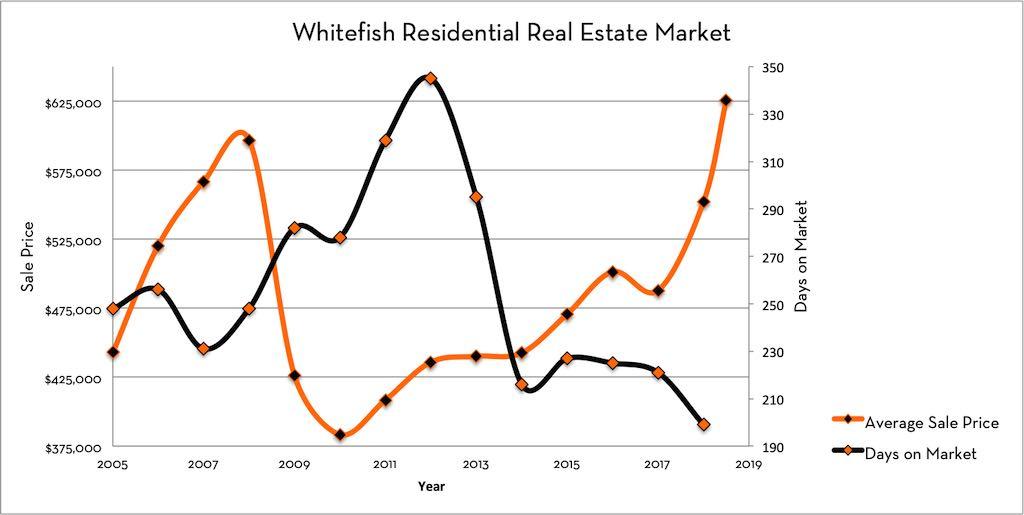 Whitefish Real Estate Market Days on Market
