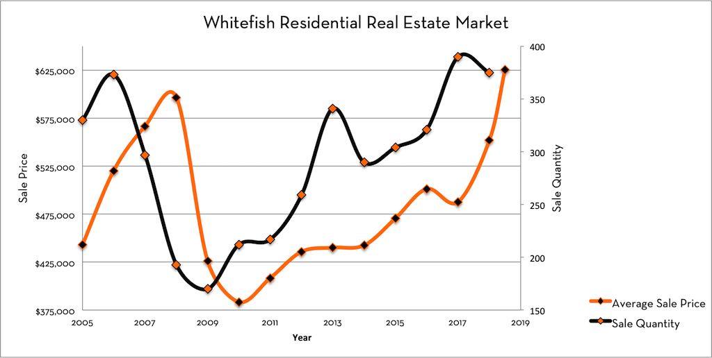 Whitefish Real Estate Market Sale Quantity