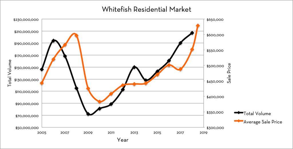 Whitefish Real Estate Market Total Volume